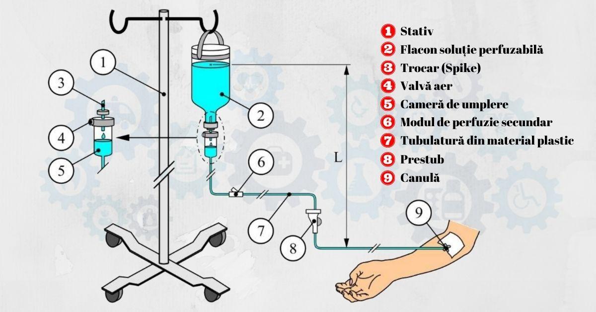 Perfuzia-intravenoasa-AsiMed